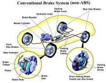 Maintain your car brakes & repairs at Car Servicing & You