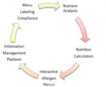 Food Nutrition Calculator | Nutritional Information Calculator: Gipsee Image eClassifieds4u 3