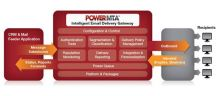 Power MTA Servers, Professional Email Sending Solution Image eClassifieds4U